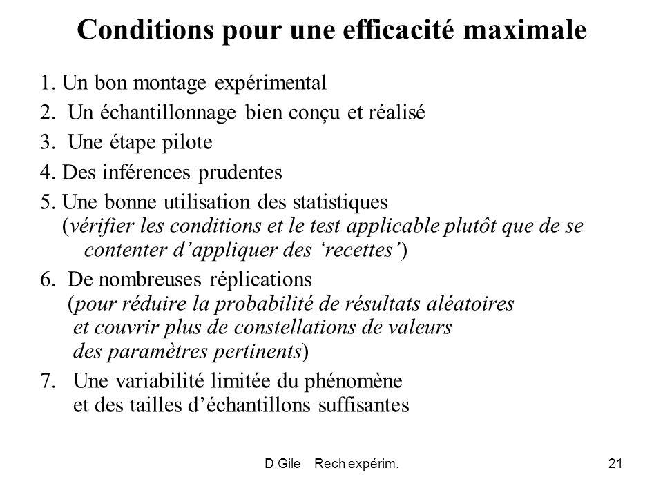 Conditions pour une efficacité maximale