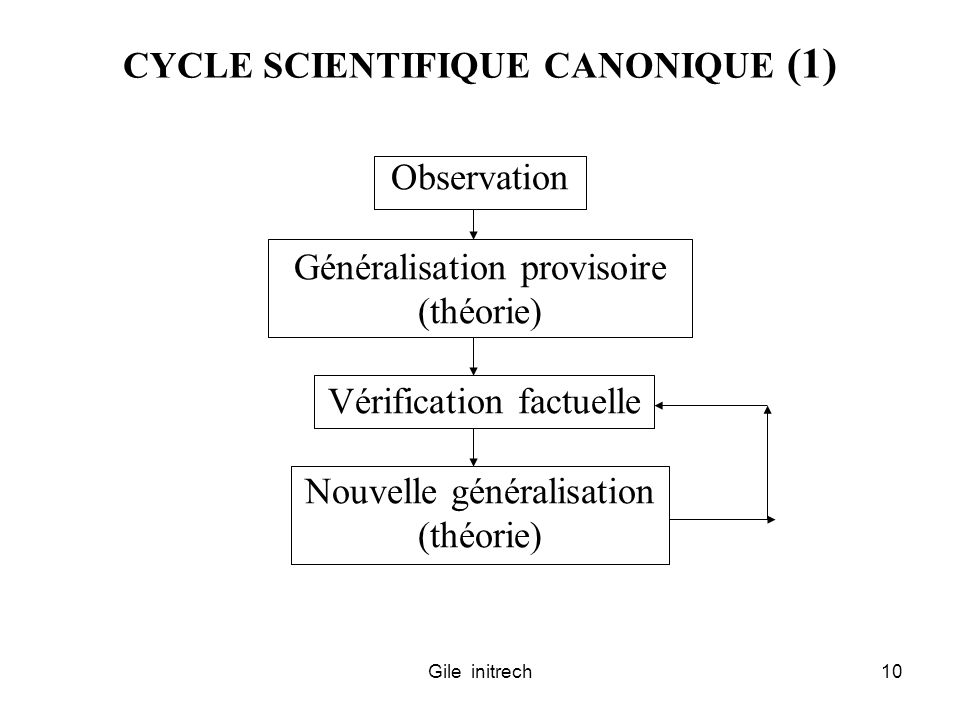CYCLE SCIENTIFIQUE CANONIQUE (1)