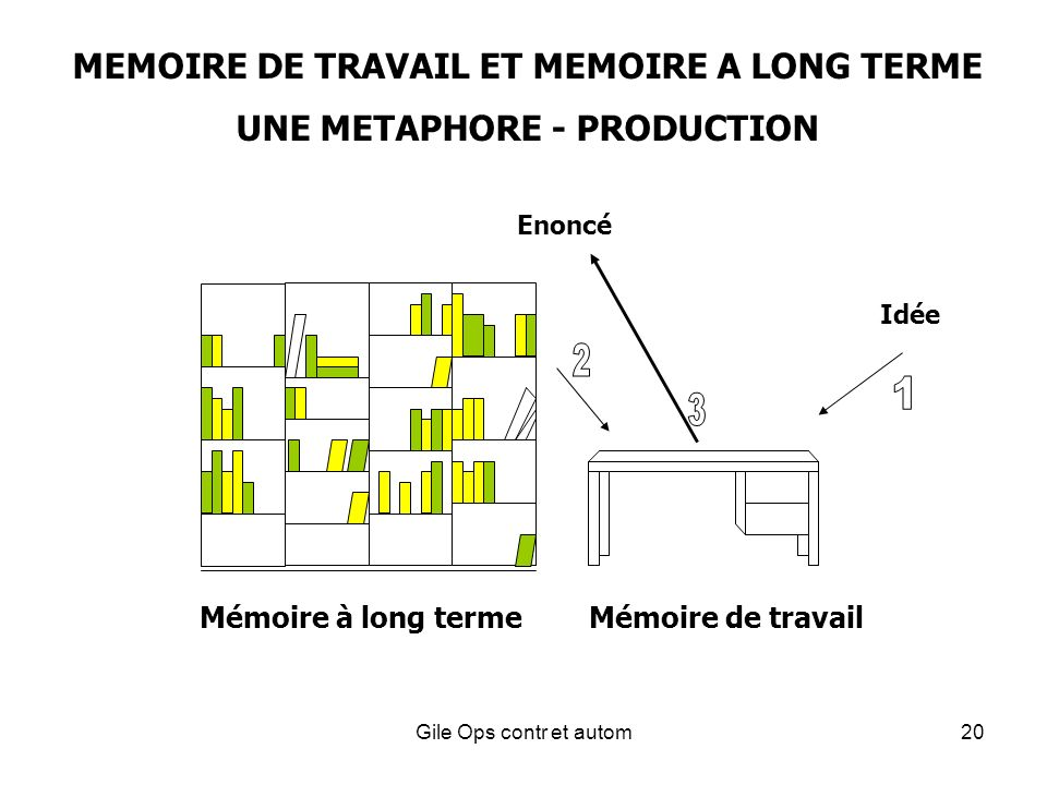 MEMOIRE DE TRAVAIL ET MEMOIRE A LONG TERME UNE METAPHORE - PRODUCTION
