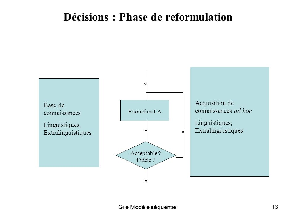 Décisions : Phase de reformulation
