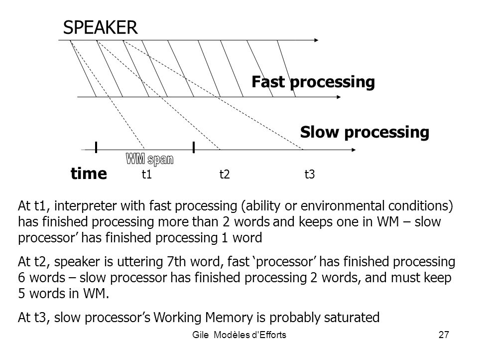 SPEAKER Fast processing Slow processing time