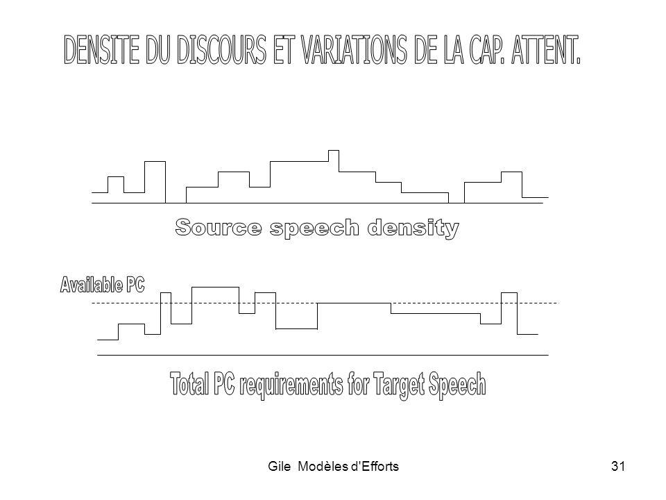 DENSITE DU DISCOURS ET VARIATIONS DE LA CAP. ATTENT.