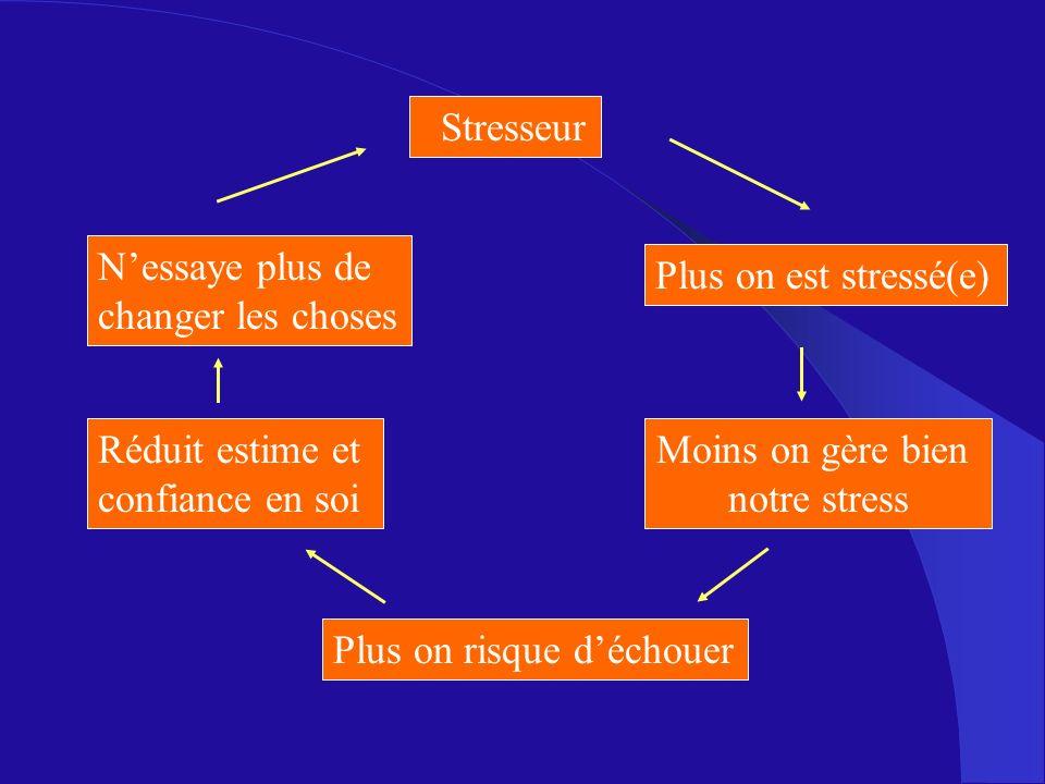 Stresseur N'essaye plus de. changer les choses. Plus on est stressé(e) Réduit estime et. confiance en soi.