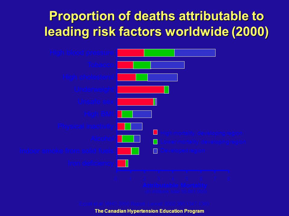 Attributable Mortality (In millions; total 55,861,000)