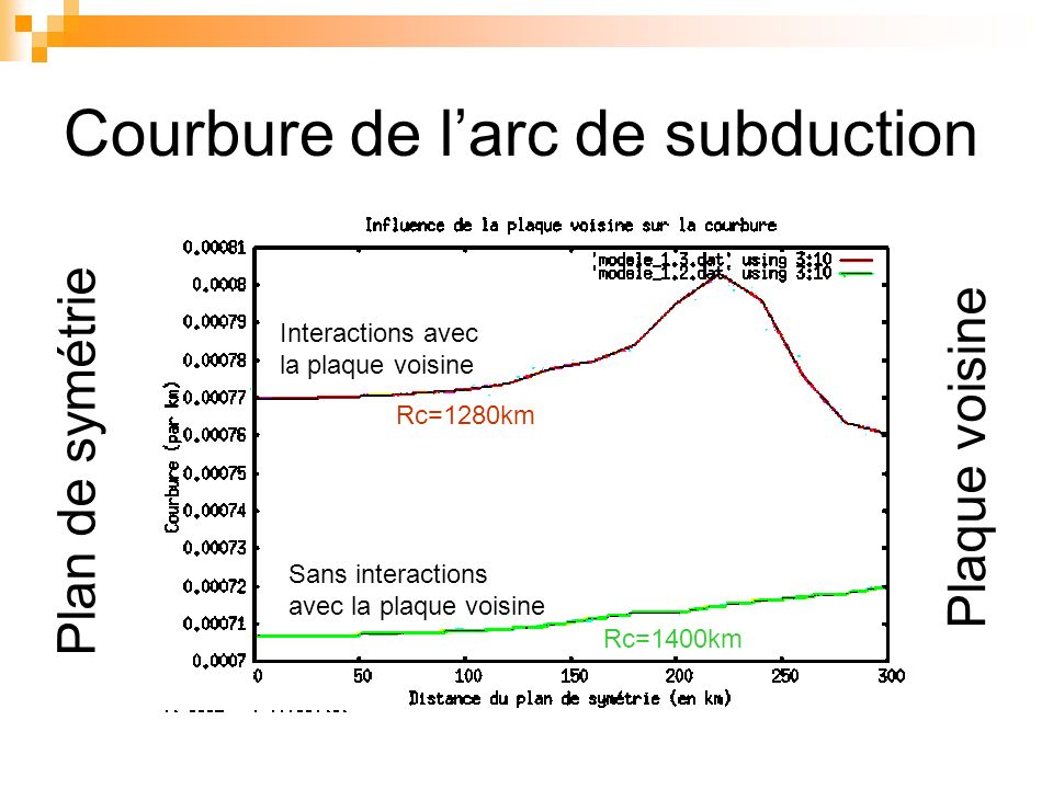 Courbure de l'arc de subduction