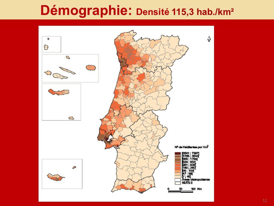 Démographie: Densité 115,3 hab./km²