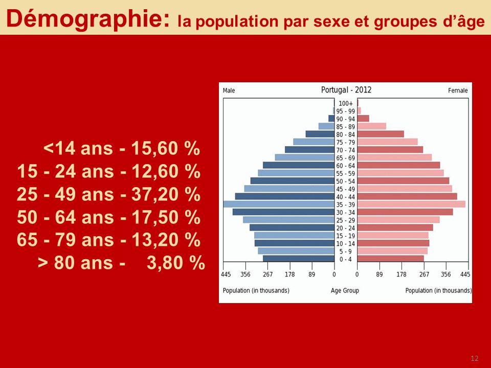 Démographie: la population par sexe et groupes d'âge