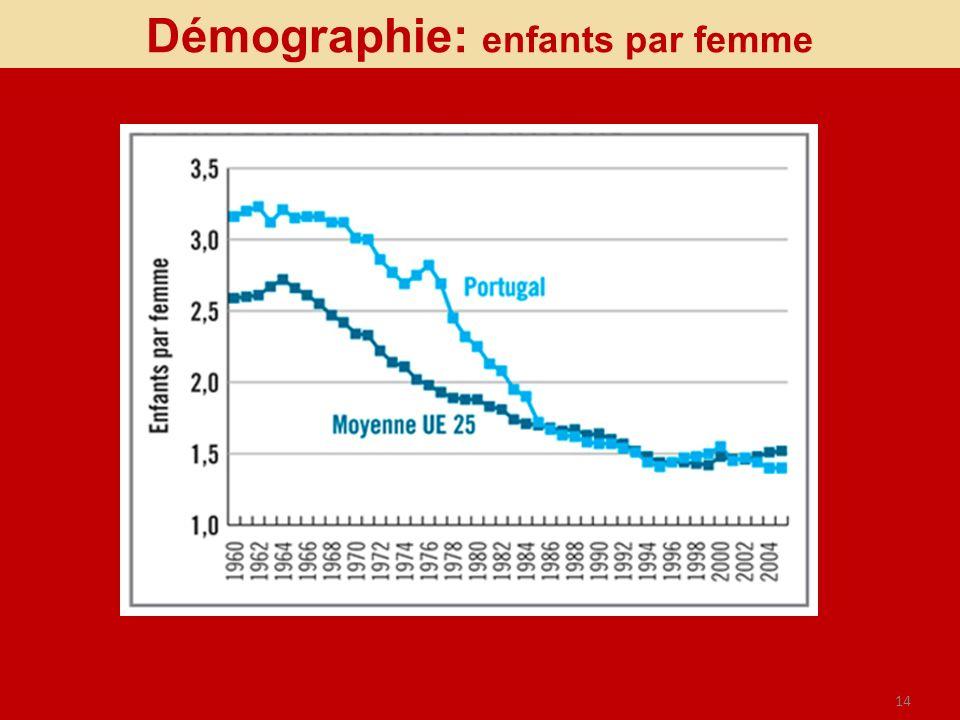Démographie: enfants par femme