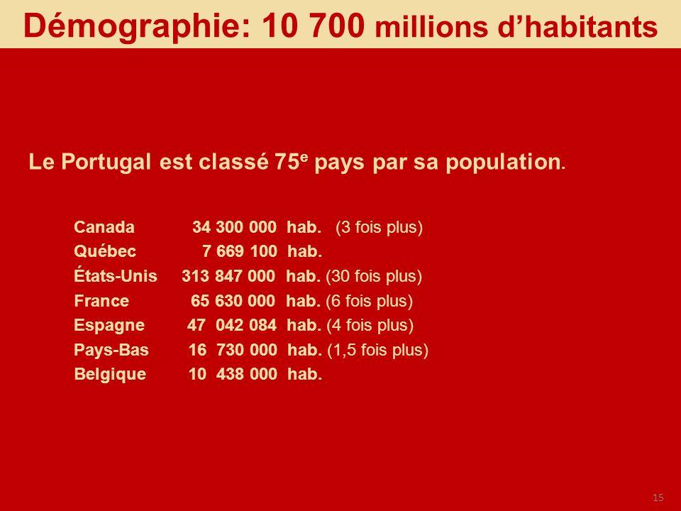 Démographie: 10 700 millions d'habitants