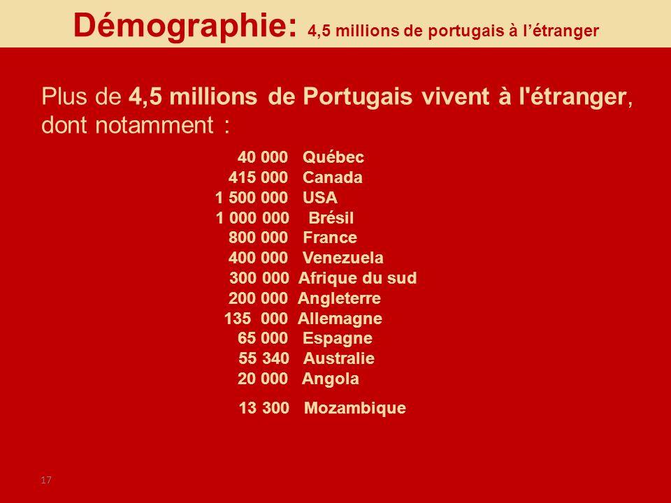 Démographie: 4,5 millions de portugais à l'étranger