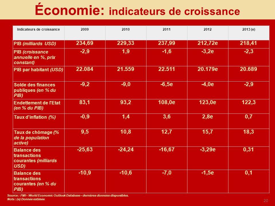 Économie: indicateurs de croissance Indicateurs de croissance