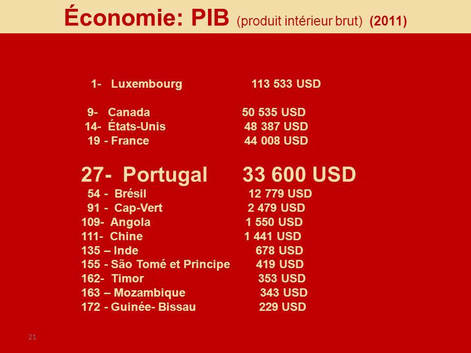 Économie: PIB (produit intérieur brut) (2011)