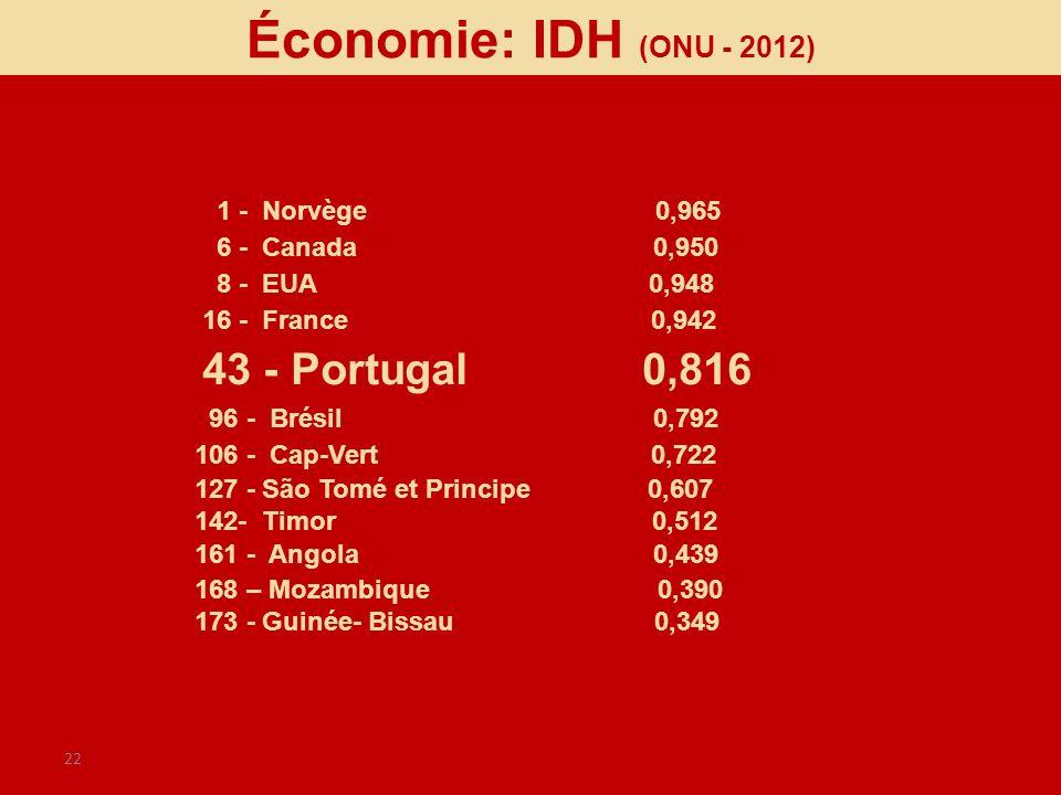 Économie: IDH (ONU - 2012) 1 - Norvège 0,965 6 - Canada 0,950