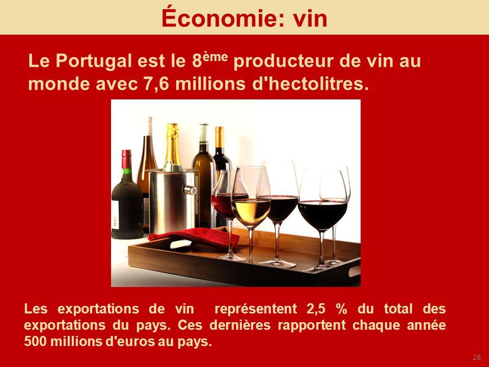 Économie: vin Le Portugal est le 8ème producteur de vin au monde avec 7,6 millions d hectolitres.