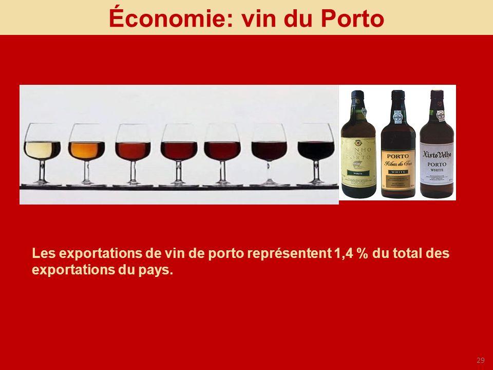 Économie: vin du Porto Les exportations de vin de porto représentent 1,4 % du total des exportations du pays.