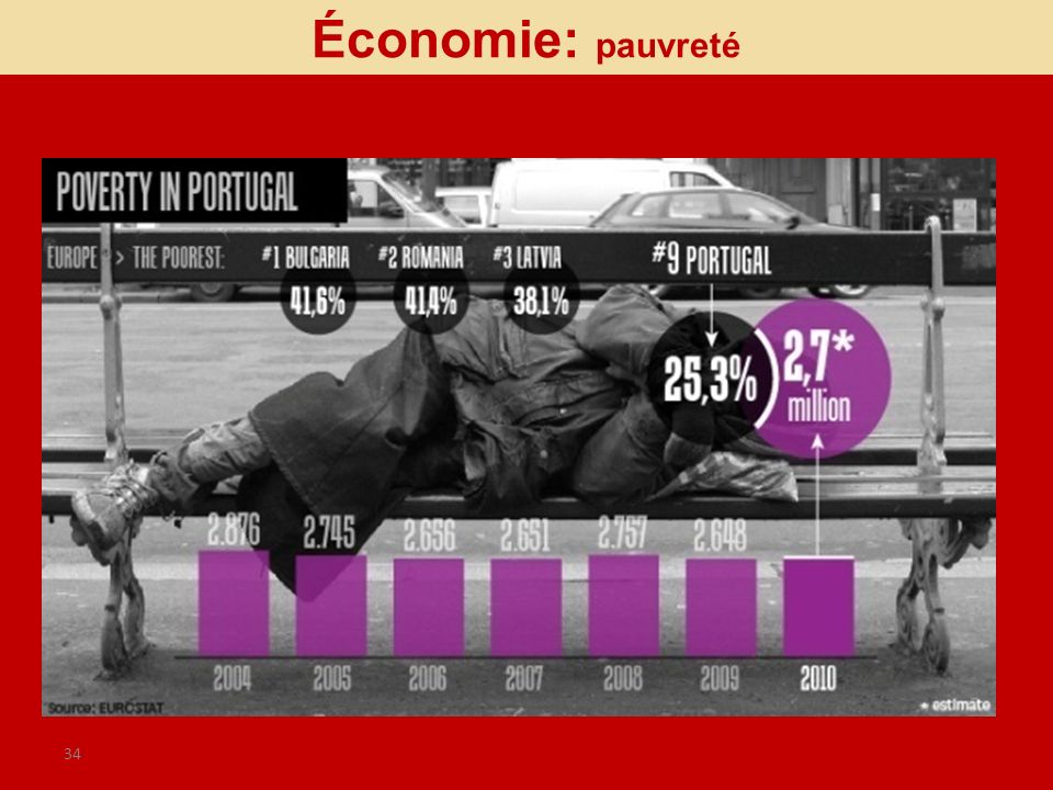 Économie: pauvreté