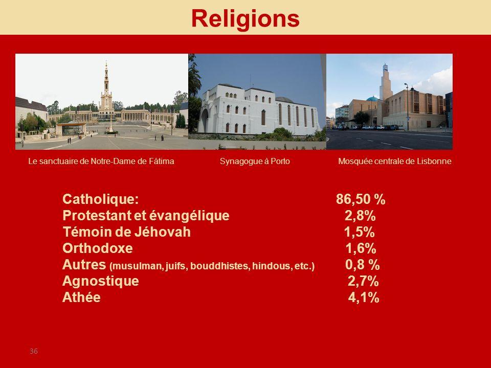 Religions Catholique: 86,50 % Protestant et évangélique 2,8%