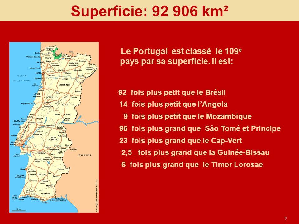 Superficie: 92 906 km² 92 fois plus petit que le Brésil