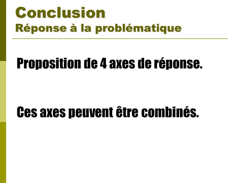 Conclusion Réponse à la problématique