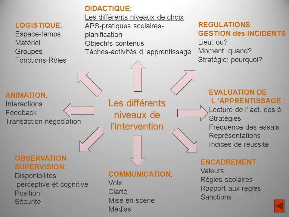 Les différents niveaux de l intervention