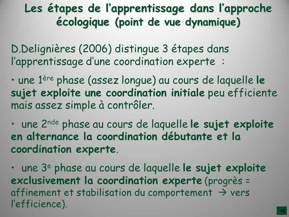 Les étapes de l'apprentissage dans l'approche écologique (point de vue dynamique)
