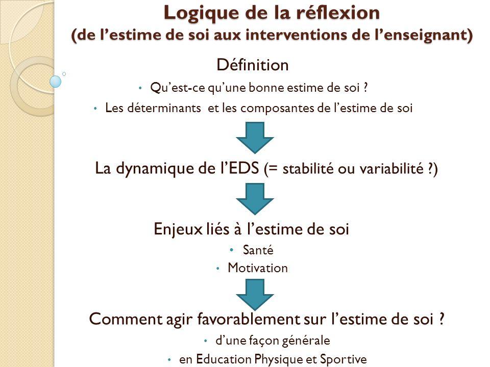 Logique de la réflexion (de l'estime de soi aux interventions de l'enseignant)