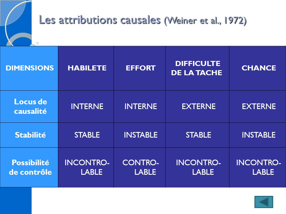 Les attributions causales (Weiner et al., 1972)