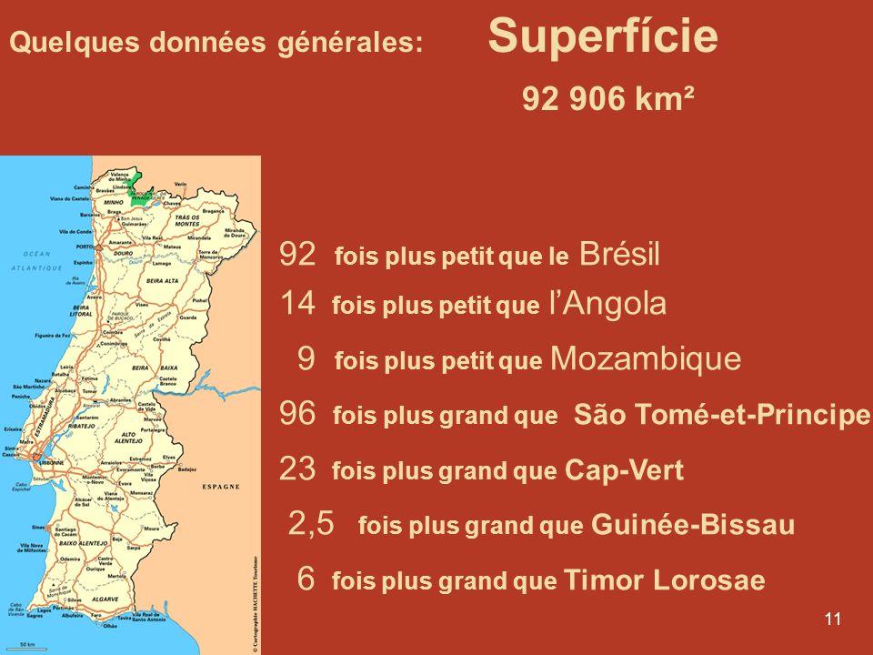 92 906 km² 92 fois plus petit que le Brésil