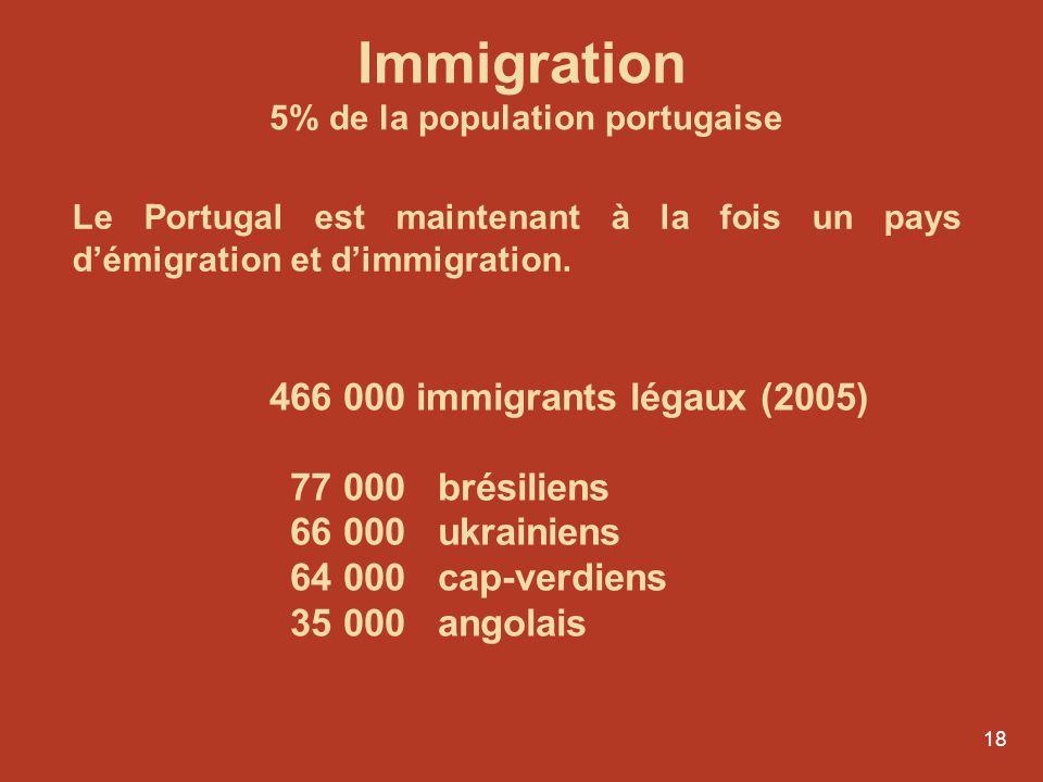 Immigration 5% de la population portugaise