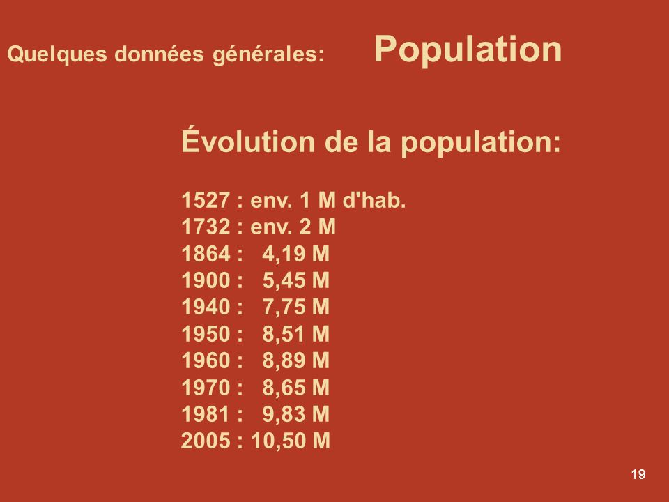 Évolution de la population: