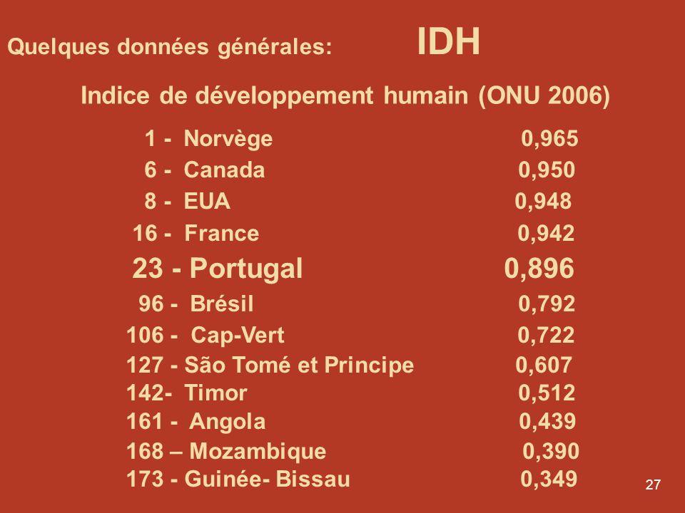 Indice de développement humain (ONU 2006)