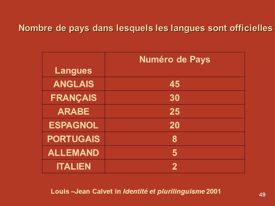 Nombre de pays dans lesquels les langues sont officielles Langues
