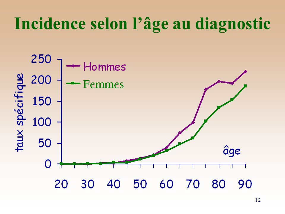 Incidence selon l'âge au diagnostic