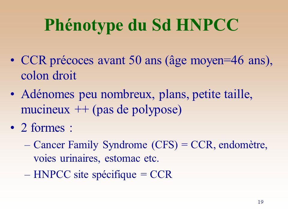 Phénotype du Sd HNPCC CCR précoces avant 50 ans (âge moyen=46 ans), colon droit.
