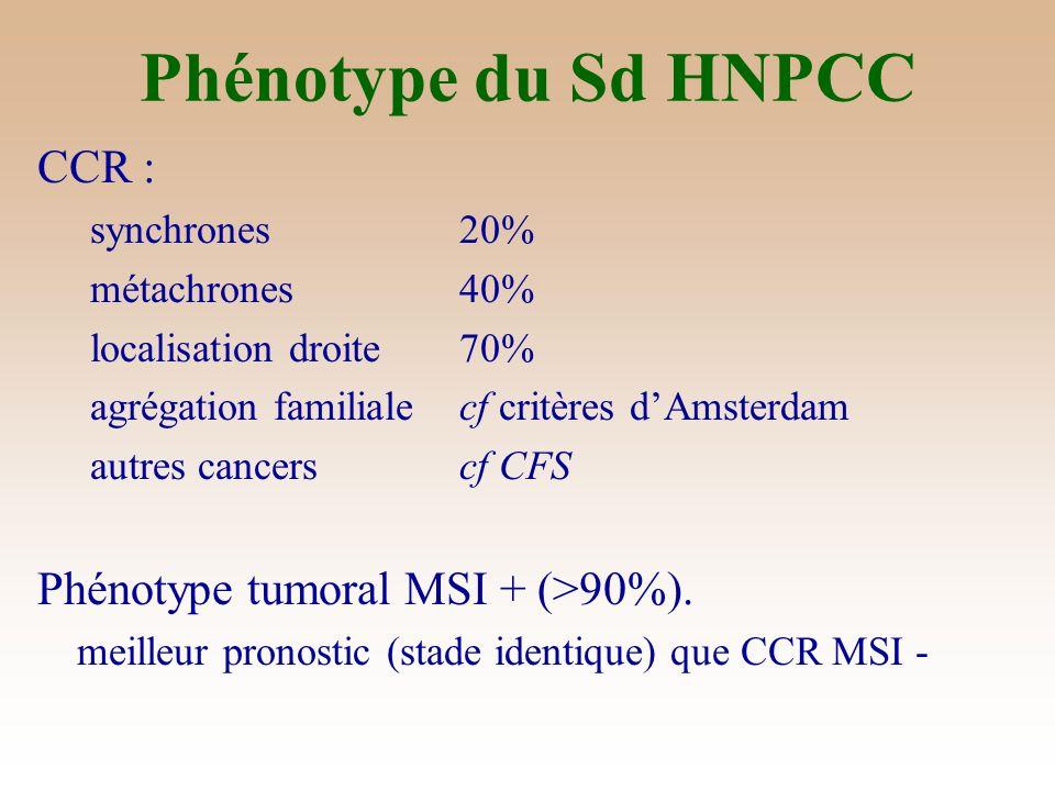 Phénotype du Sd HNPCC CCR : Phénotype tumoral MSI + (>90%).