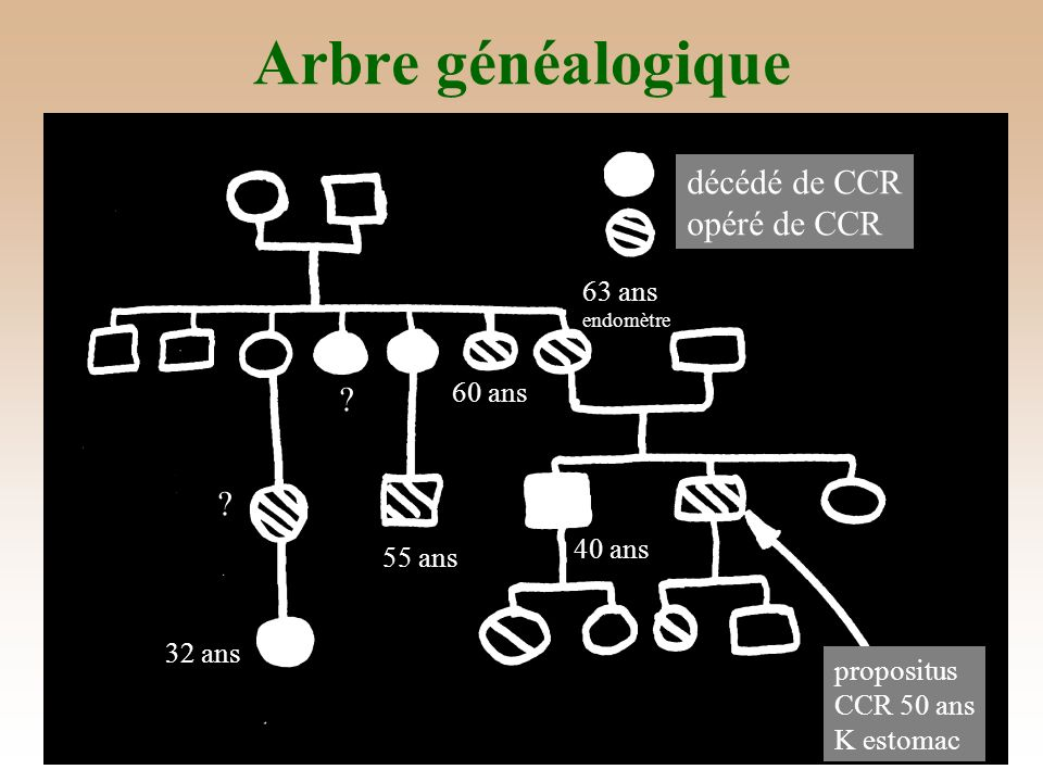 Arbre généalogique décédé de CCR opéré de CCR 63 ans 60 ans 40 ans
