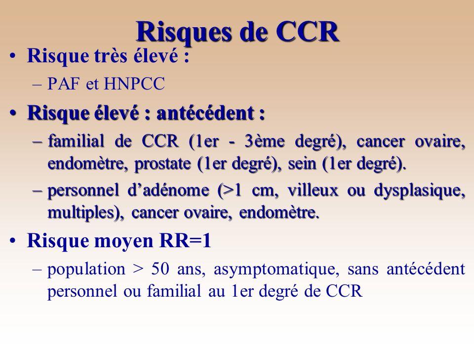 Risques de CCR Risque très élevé : Risque élevé : antécédent :
