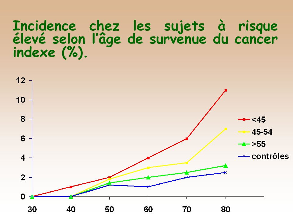Incidence chez les sujets à risque élevé selon l'âge de survenue du cancer indexe (%).