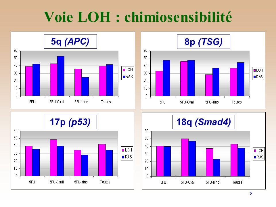 Voie LOH : chimiosensibilité