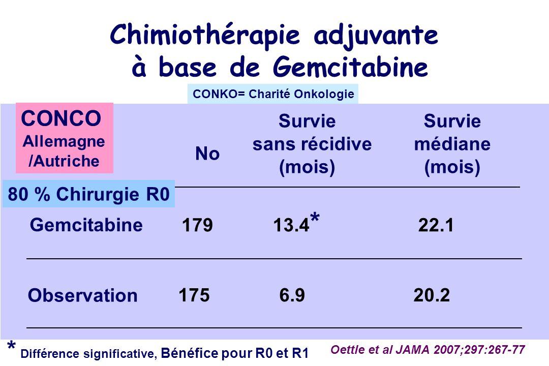 Chimiothérapie adjuvante à base de Gemcitabine