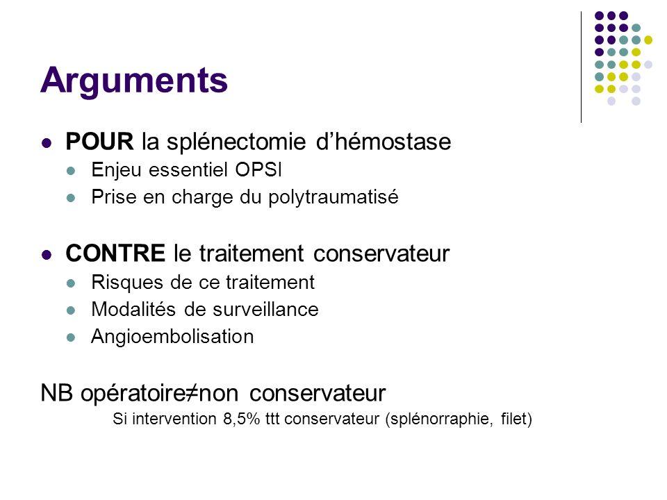 Arguments POUR la splénectomie d'hémostase