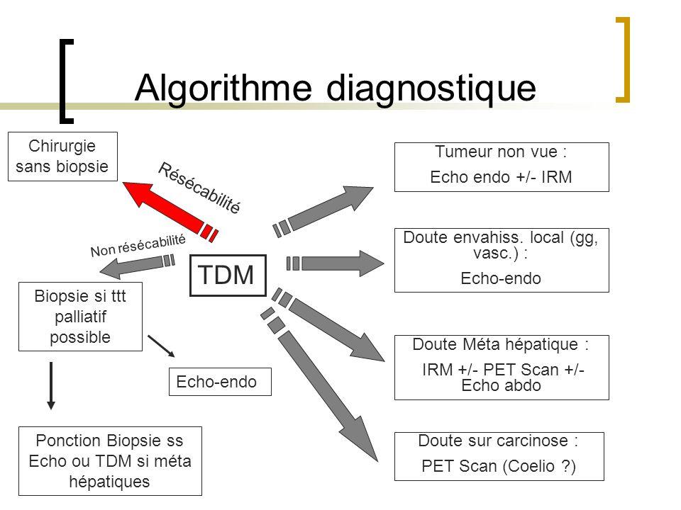 Algorithme diagnostique