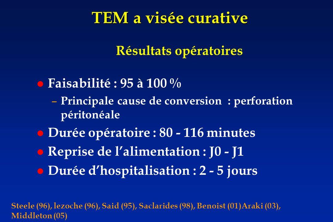 TEM a visée curative Résultats opératoires Faisabilité : 95 à 100 %