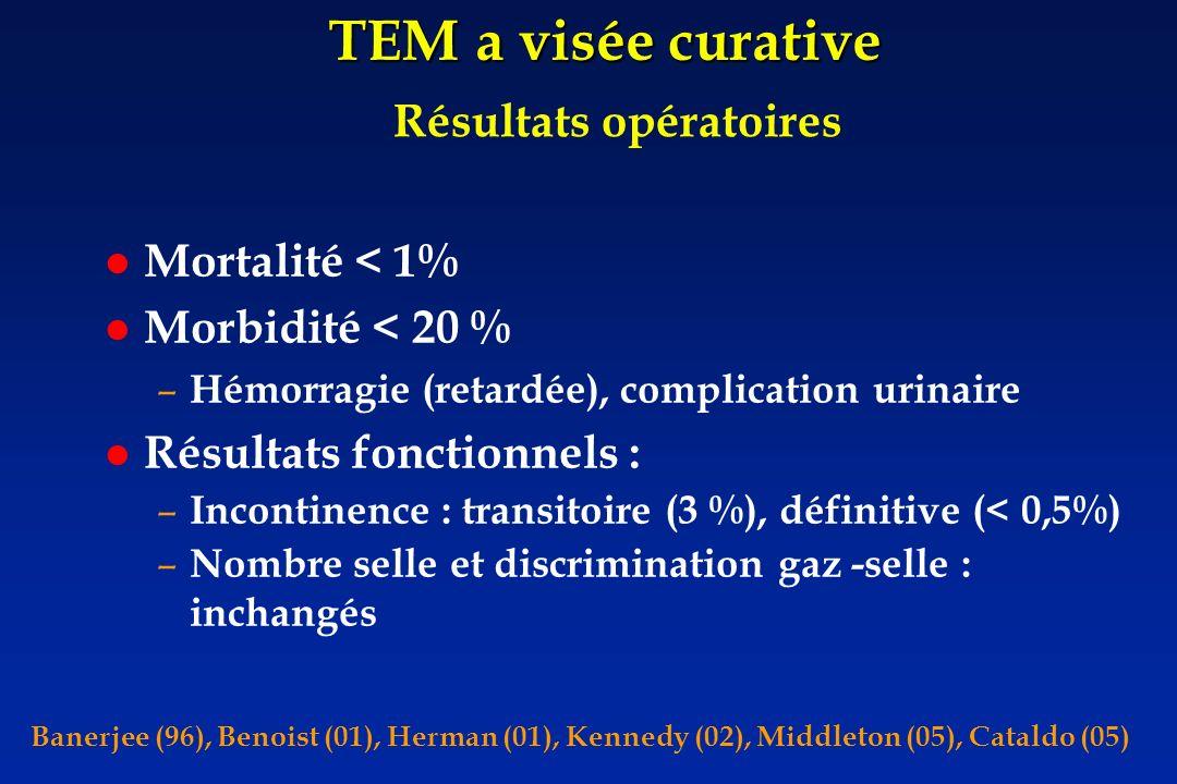 TEM a visée curative Résultats opératoires Mortalité < 1%