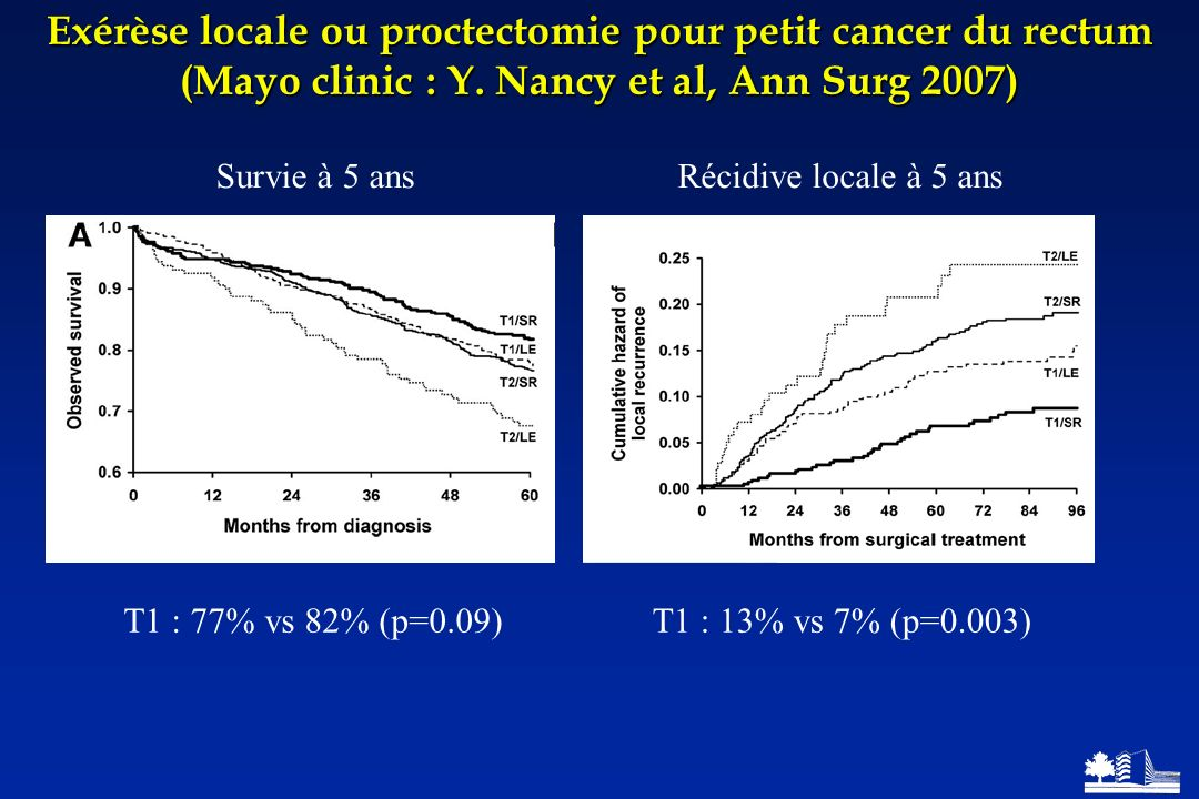 Exérèse locale ou proctectomie pour petit cancer du rectum (Mayo clinic : Y. Nancy et al, Ann Surg 2007)