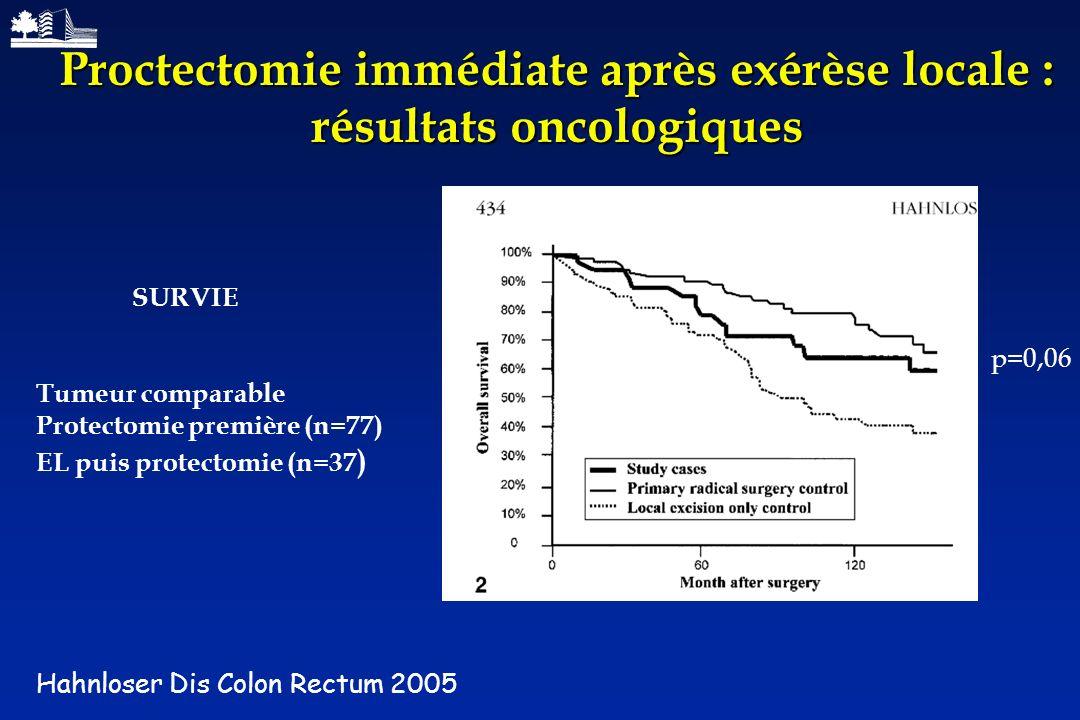 Proctectomie immédiate après exérèse locale : résultats oncologiques
