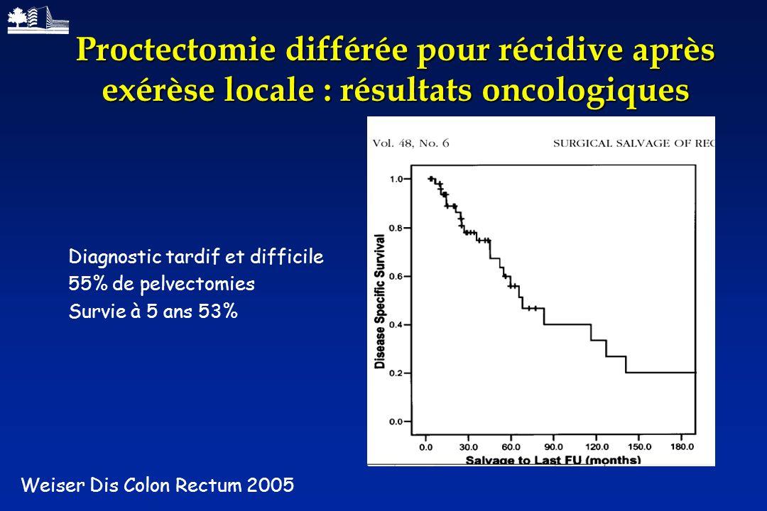 Proctectomie différée pour récidive après exérèse locale : résultats oncologiques