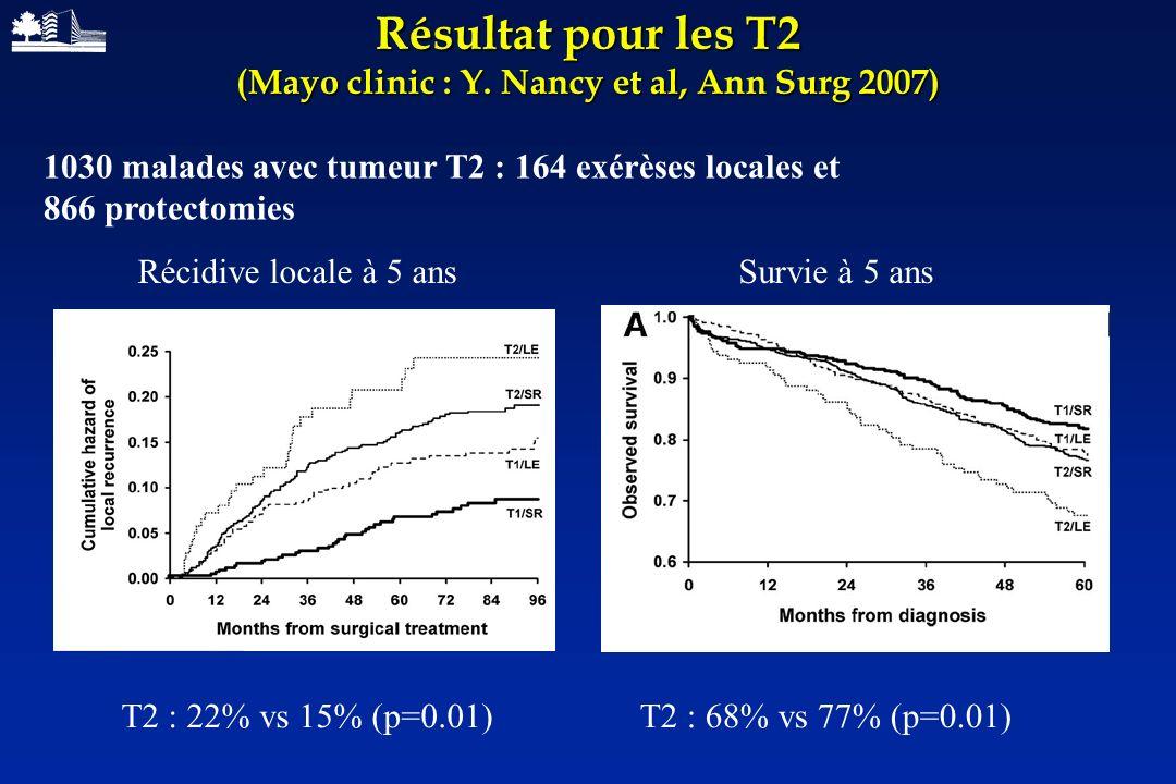 Résultat pour les T2 (Mayo clinic : Y. Nancy et al, Ann Surg 2007)