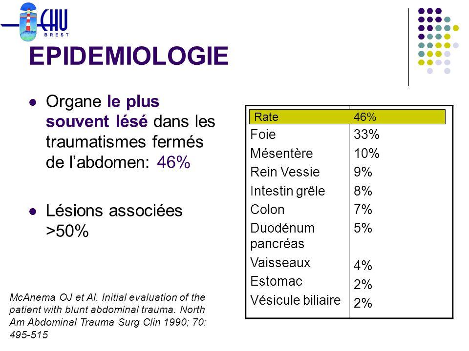 EPIDEMIOLOGIE Organe le plus souvent lésé dans les traumatismes fermés de l'abdomen: 46% Lésions associées >50%