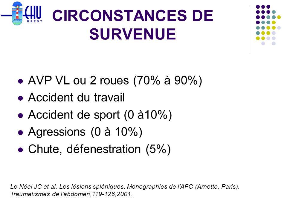 CIRCONSTANCES DE SURVENUE